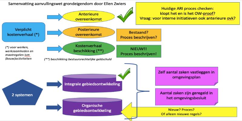 Online werksessie: Omgevingswet in Zwolle