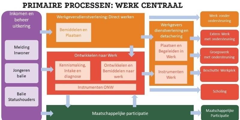 Participatiewet Framework