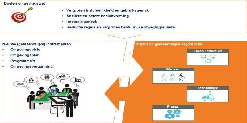 Online werksessie: Omgevingswet bij BUCH gemeenten