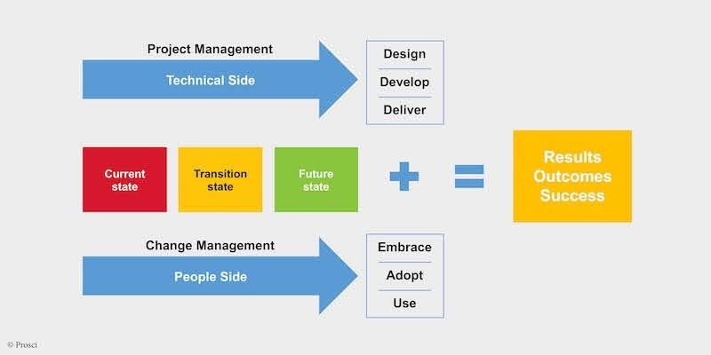 Projectmatig en programmatisch werken is ook een proces!